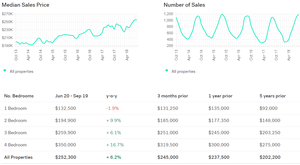 Madison WI real estate trends